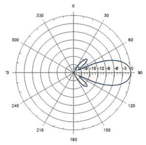 Антенная панель AT15-250PT