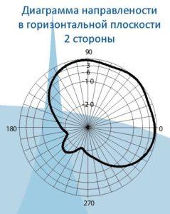 Панельная из полуволновых вибраторов