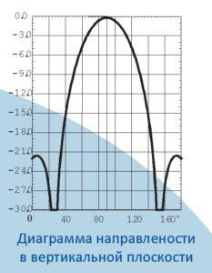 Зигзаг-1
